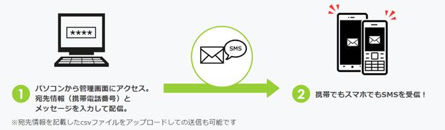 fonfun SMSとは?
