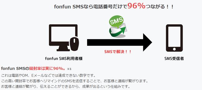 fonfunSMSなら電話番号だけで96%つながる