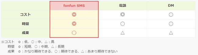 督促業務におけるfonfun SMSと他の方法との比較