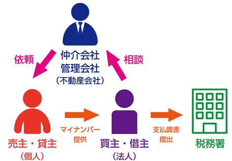 不動産の売買、賃貸仲介、管理業務におけるマイナンバー
