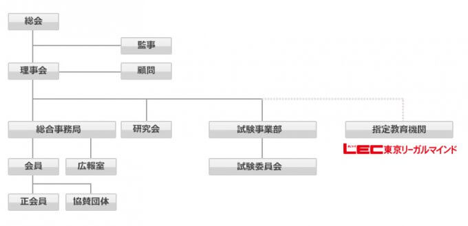 一般社団法人日本マイナンバー管理協会組織図